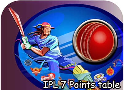 IPL 7 Points Table
