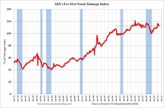 ATA Trucking index decreased 2.3% in May