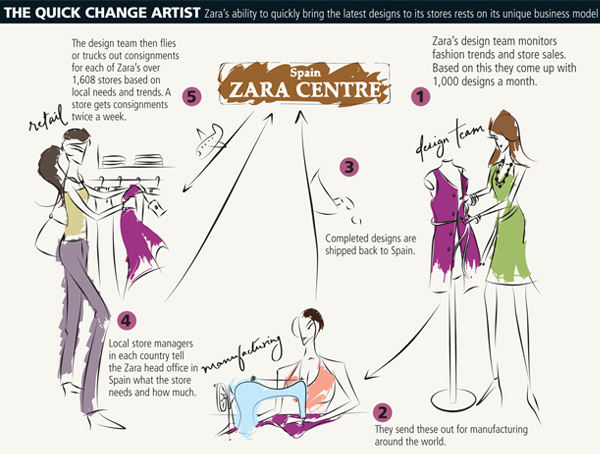 zara globalizing the value chain Moreover, zara's business model could not be duplicated by its competitors  what were the merits and demerits of a centralized business and supply chain.