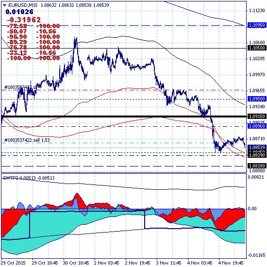 Евро снижается в среднесрочном тренде с целью 1.0250.