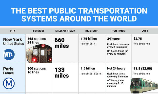 The Best Public Transportation Systems Around the World