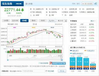 中国株コバンザメ投資 香港ハンセン指数20130307