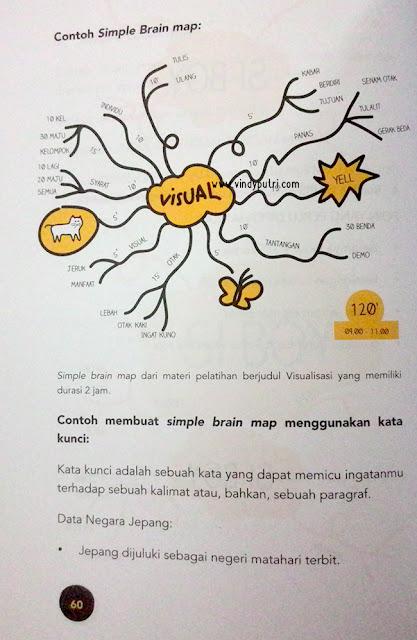 Belajar dengan Otak Kanan - Cara Belajar Astik dan Keren Brain Map