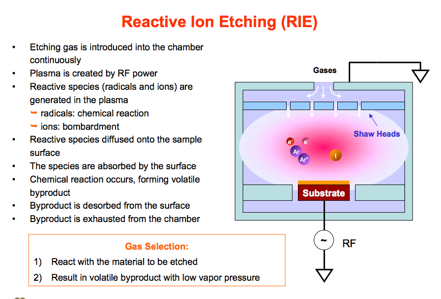 你可不要遺憾。: Fabrication : Dry Etching - RIE (Reactive Ion Etching)