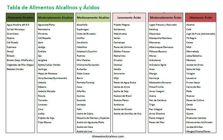 Yo s comer bien alimentos cidos y alcalinos - Tabla de alimentos alcalinos y acidos ...