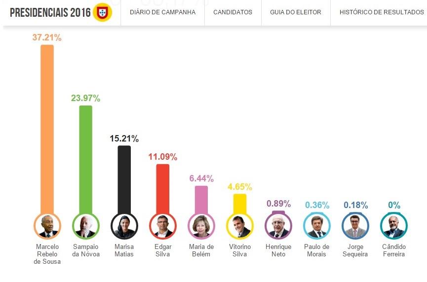 Estado De Barrancos Elei Es Presidenciais 2016