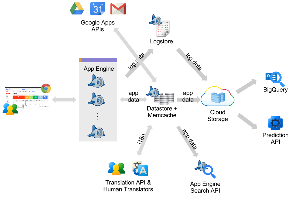 ... Insights: Streak brings CRM to the inbox with Google Cloud Platform