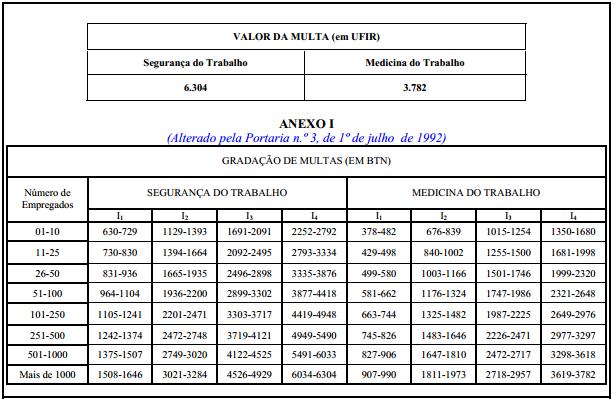 NR 28 Fiscalizações e Penalidades