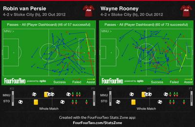 Van Persie Rooney Passes Van Persie And Rooney's