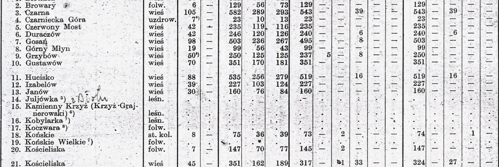 Dane statystyczne z 1921 r. Miejscowości Browary i Kościeliska występują osobno. Mnie zaciekawiła informacja, że w Kościeliskach było 33 mieszkańców wyznania mojżeszowego. Informacje w zbiorach KW.