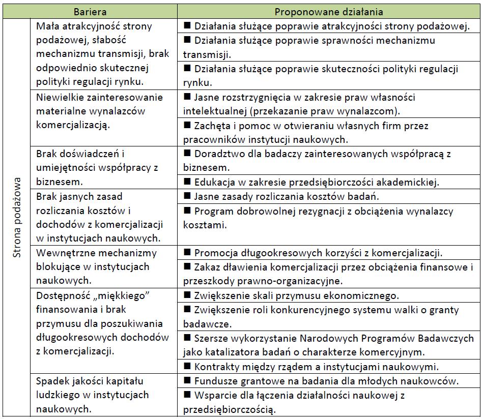 """Bariery: Strona podażowa - na podstawie """"Komercjalizacja badań naukowych w Polsce. Bariery i możliwości ich przełamania"""""""