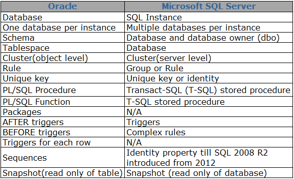 sql vs oracle Sql server expert denny cherry argues that sql server is better than oracle database because it is cheaper, simpler and has a better supportive community.