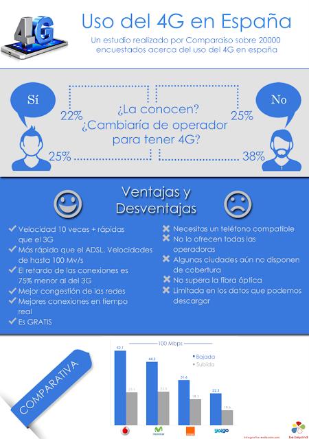 El uso del 4G en España