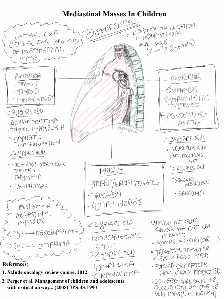 Pediatric Surgery Zone: Sketchnotes: Differential diagnosis of ...