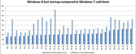 Top 3 phương pháp cải thiện thời gian khởi động máy tính 2