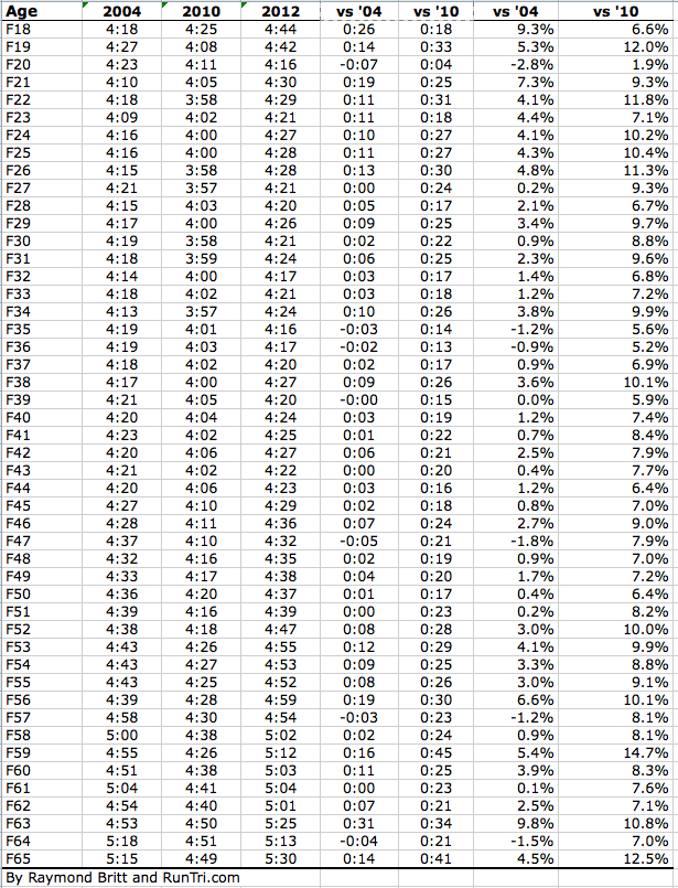 Boston 2012 Runner Stats Average Finish Time Runners Finishers DNS DNF Deferred To 2013