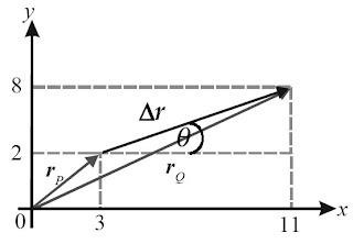 Arah perpindahan vektor