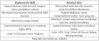 Perbedaan Antara D-IV dan S1