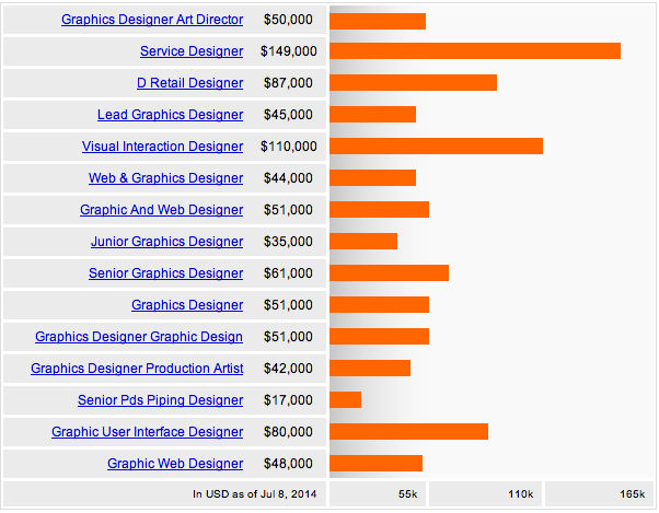 Interior design average salary for Interior designer salary