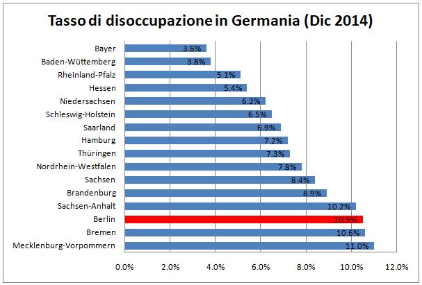 disoccupazione italia e germania