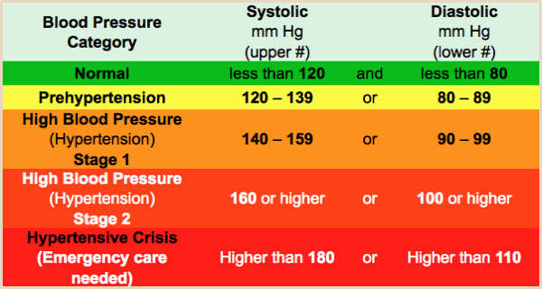 the dangers of hypertension essay Sociological factors in high blood pressure  despite these clear dangers and their growing prevalence, it was  hypertension has two broad categories: essential.