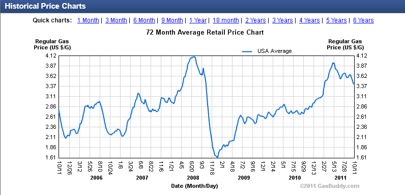 Atlanta Natural Gas Prices