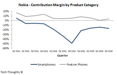 Nokia - Contribution Margin