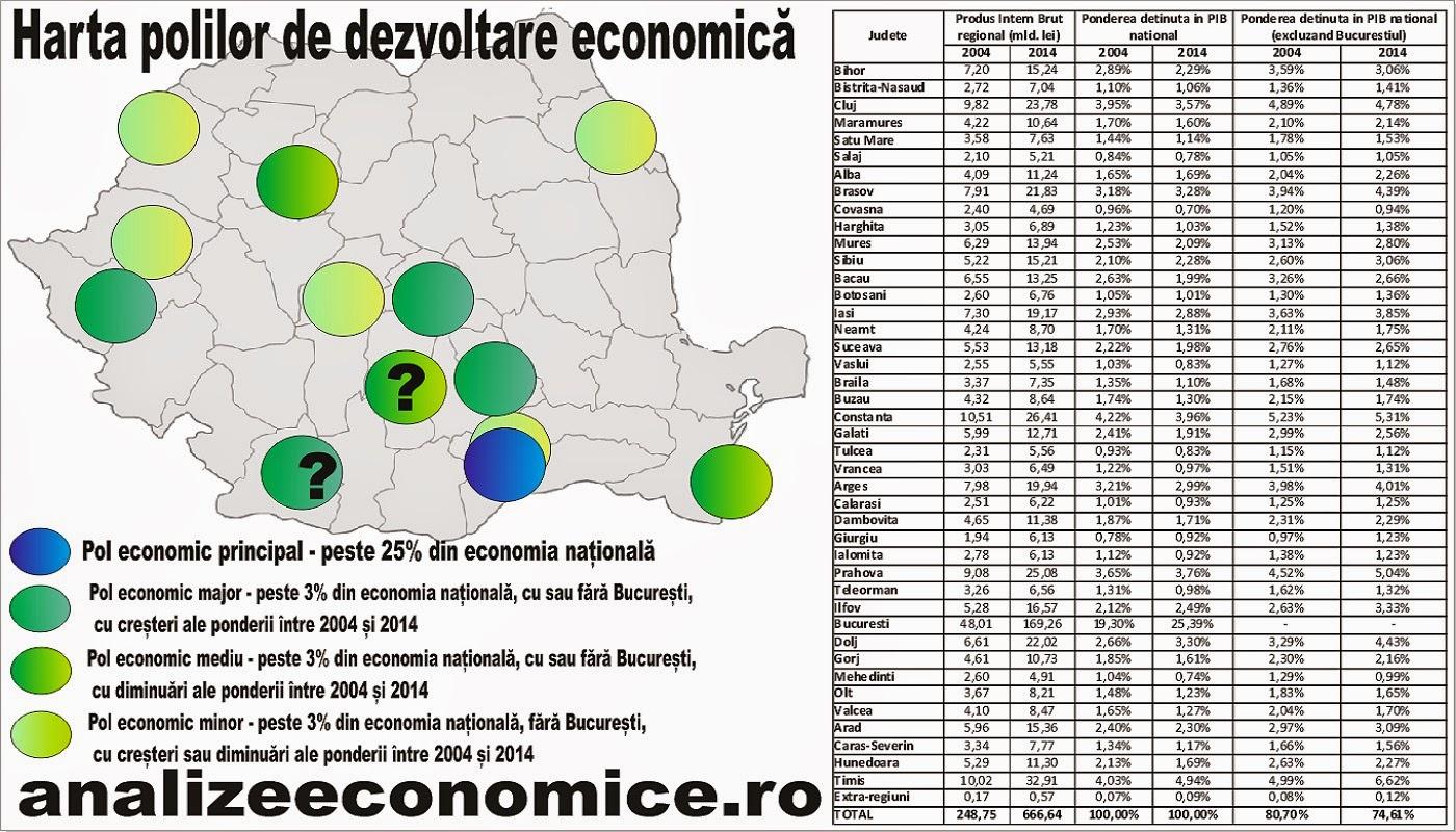 Care sunt polii de dezvoltare ai României