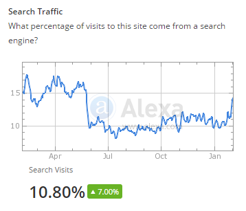 Search engine traffic according to alexa