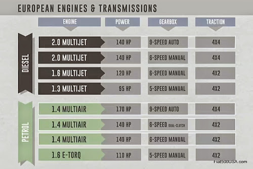 Fiat 500X Engine and Trans Lineup
