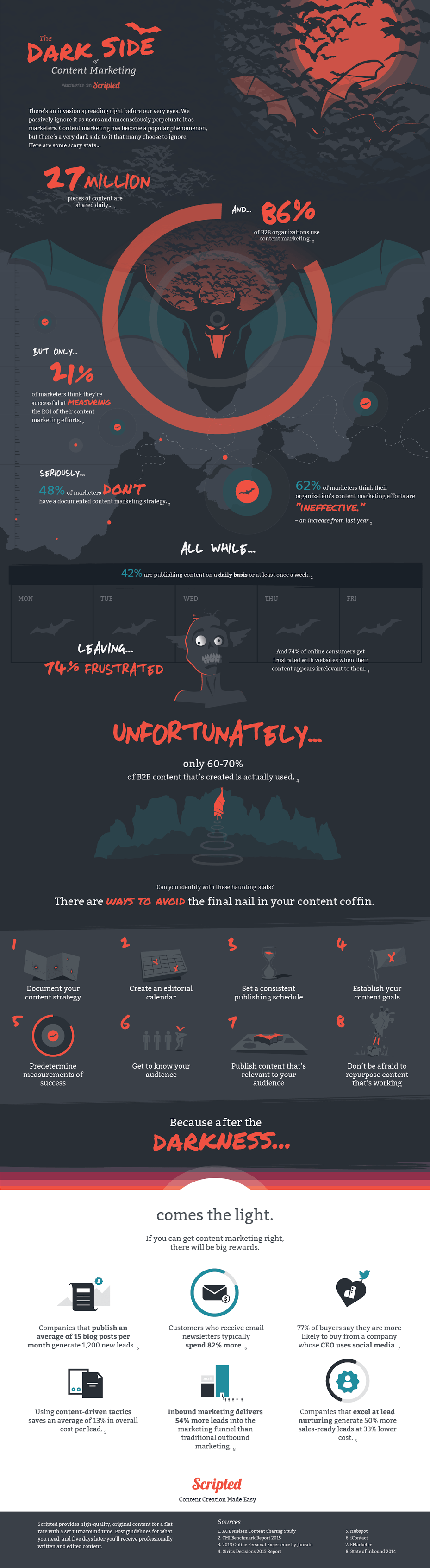 This infographic, looks at the especial part of content marketing that marketers are often hesitant to talk about: the dark side.