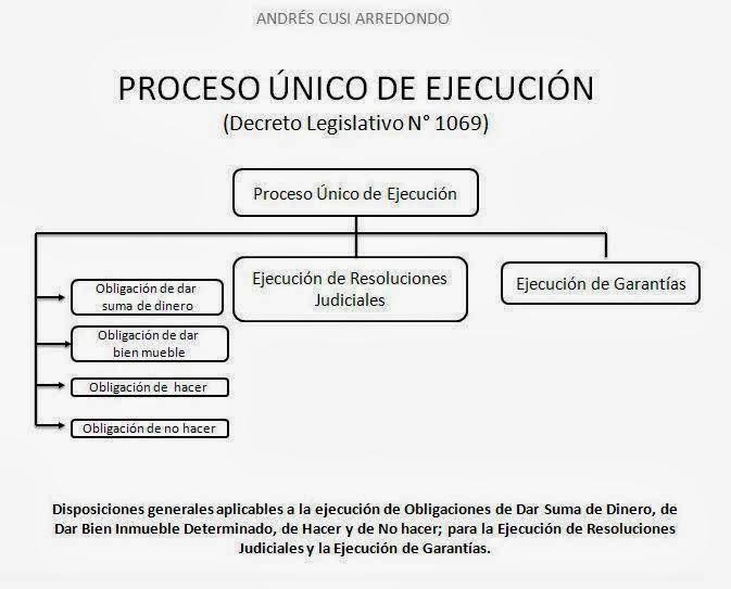 Andr s eduardo cusi proceso nico de ejecuci n andr s for Que es un proceso extrajudicial