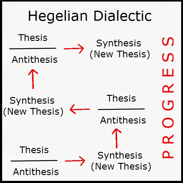 hegelian theory thesis antithesis synthesis For grg mure, for instance, the section on cognition fits neatly into a triadic, thesis-antithesis-synthesis account of dialectics because the whole section is itself the antithesis of the previous section of hegel's logic, the section on life (mure 1950: 270.