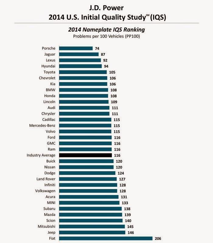 J D Power 2014 U S Initial Quality Study Autoesque
