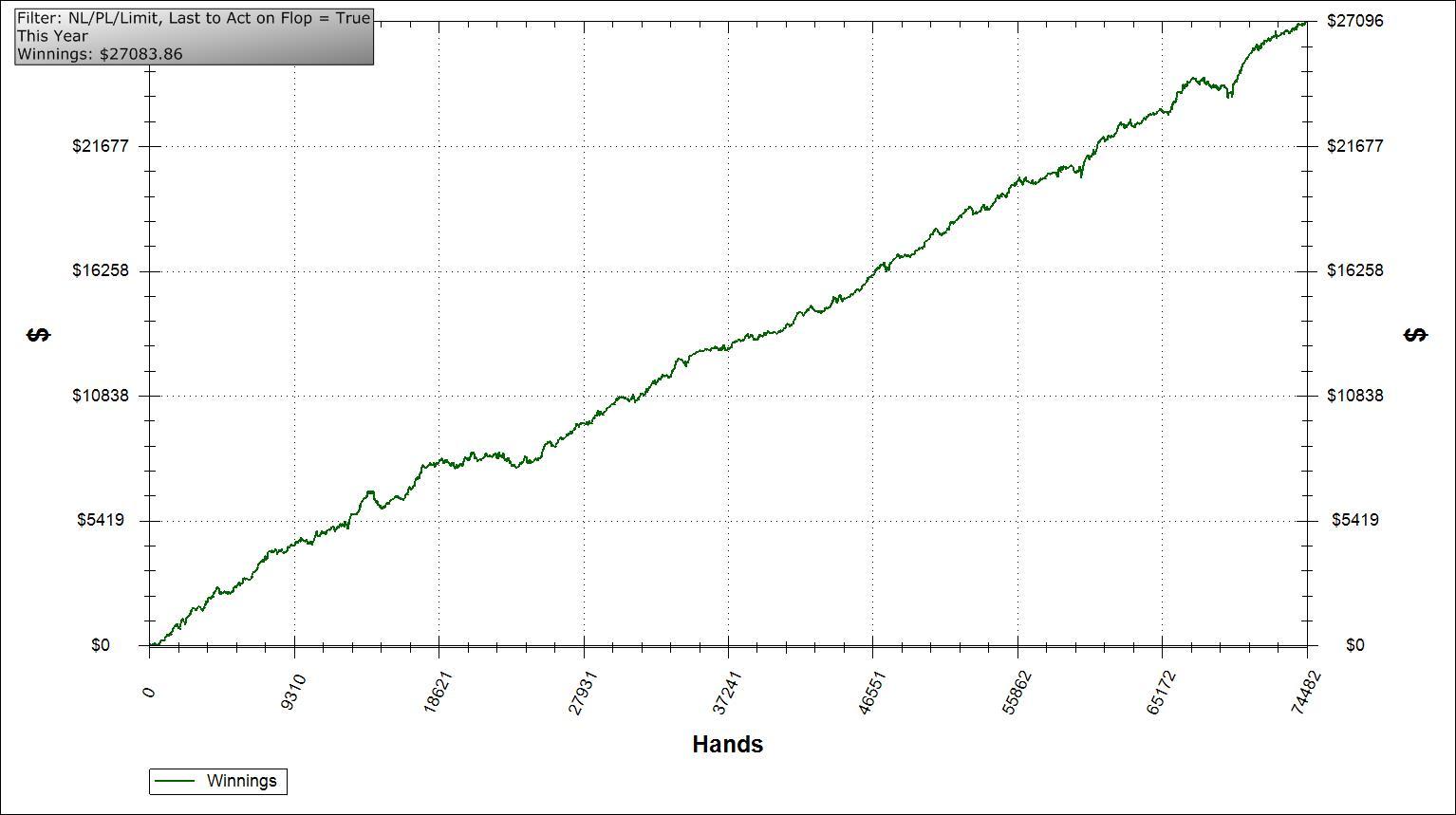 Poker graphs