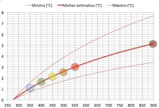 Mudança esperada na temperatura numa situação de equilíbrio, em função da concentração de CO2.