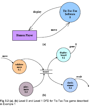 Kavindra kumar singh data flow diagrams dfds it may be recalled that the dfd model of a system typically consists of several dfds level 0 level 1 etc however a single data dictionary should ccuart Choice Image