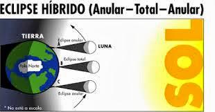 ECLIPSE HIBRIDO DE SOL 3 DE NOVIEMBRE 2013