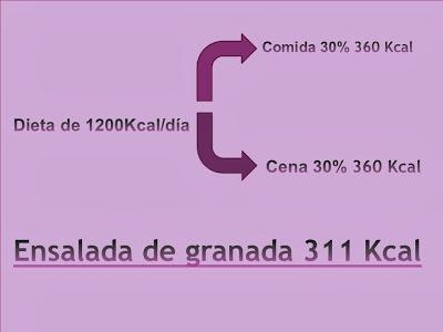 Calorías ensalada granada