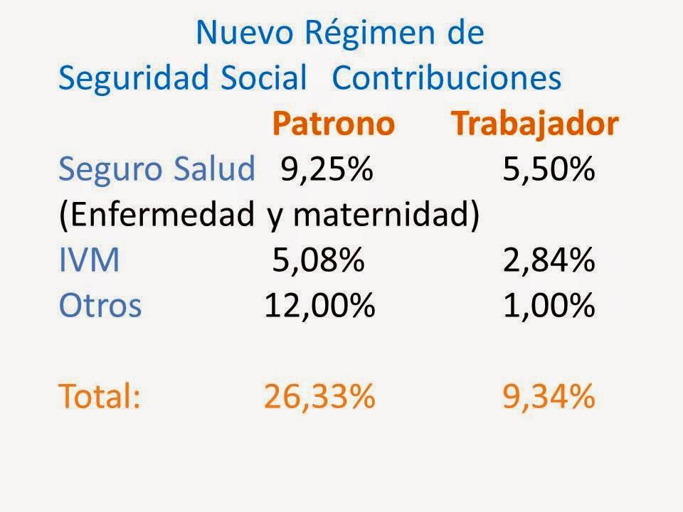 Nuevo Porcentaje de Cargas Sociales