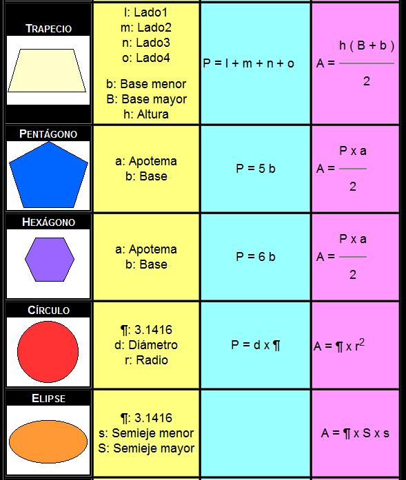 Formulas de superficie de figuras geometricas - Imagui