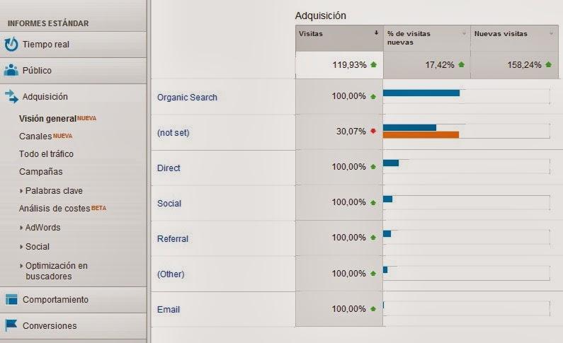 """Captura de pantalla de la sección """"Adquisición"""" de Google Analytics"""