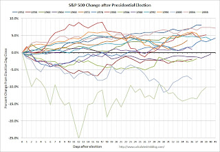 Stock Market performance after election