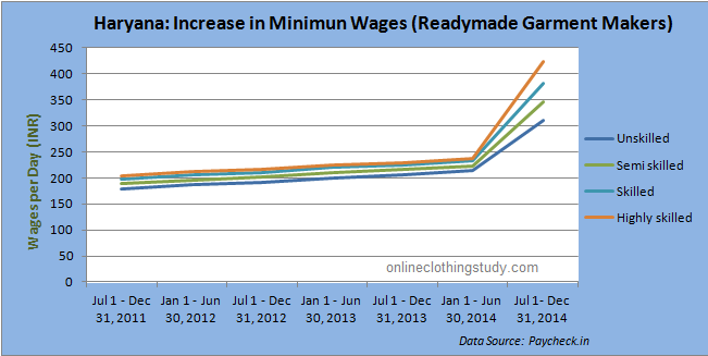 analysis of changes in wage rates in india Vol 84 no4 card and krueger: minimum wage and employment 773 the new jersey law and our data set are also significant first, the rise in the mini- mum wage occurred during a recession.