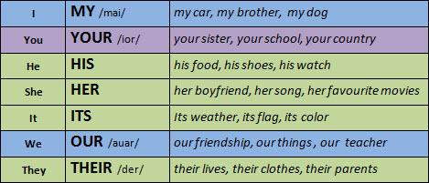 Adjetivos Posesivos - Lessons - Tes Teach