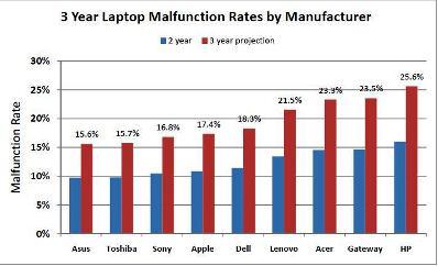 tingkat kerusakan merk laptop