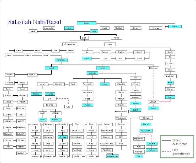 Silsilah nabi muhammad dari nabi adam dan urutan nama 25 nabi dan silsilah nabi muhammad dari nabi adam dan urutan nama 25 nabi dan pohon nabi ccuart Gallery