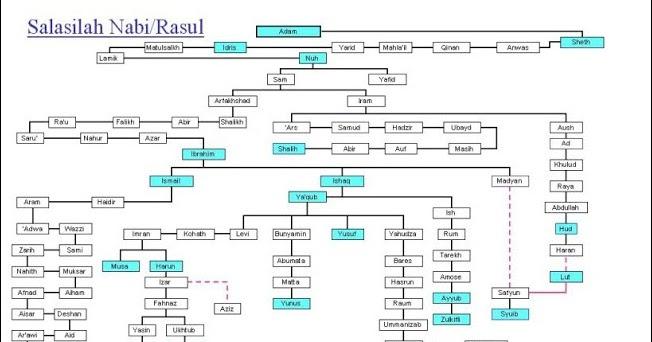 Silsilah nabi muhammad dari nabi adam dan urutan nama 25 nabi dan silsilah nabi muhammad dari nabi adam dan urutan nama 25 nabi dan pohon nabi ccuart Images