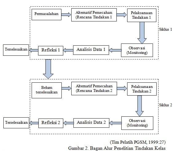 Penelitian Tindakan Kelas Ptk Dan Model Pembelajaran Download Lengkap