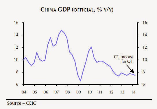 The how and when of Chinese stimulus